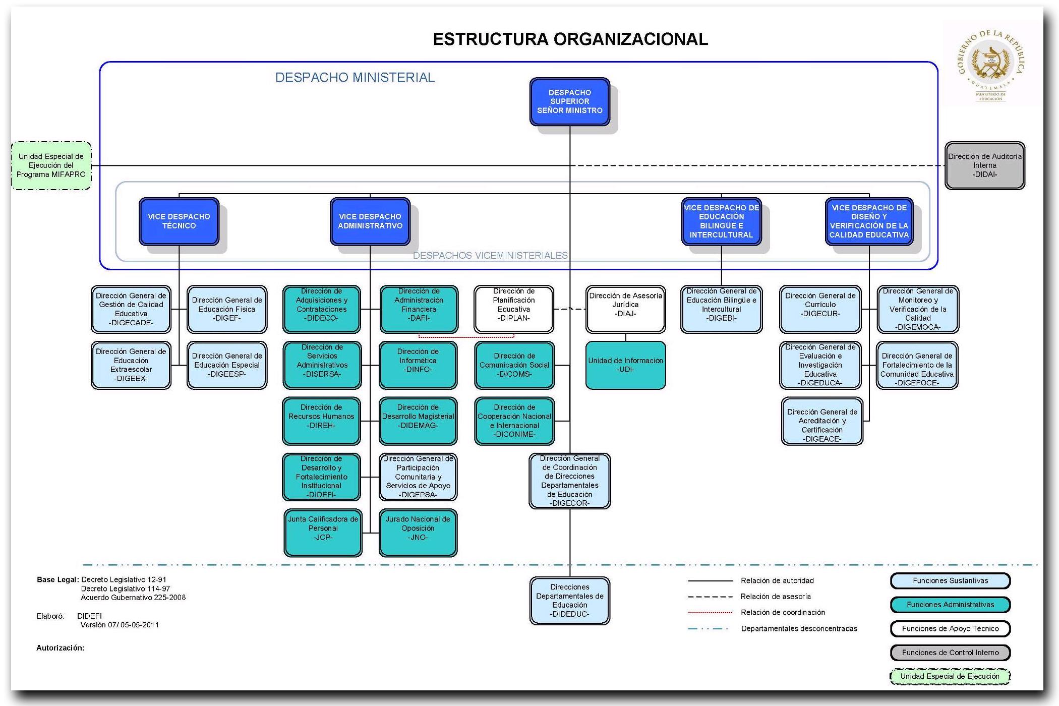 Pin organigrama del ministerio interior on pinterest for Estructura ministerio del interior